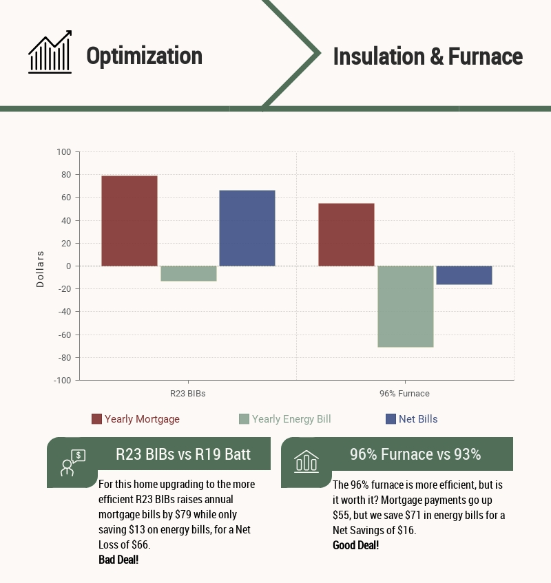 Energy Efficient Home Optimization Infographic